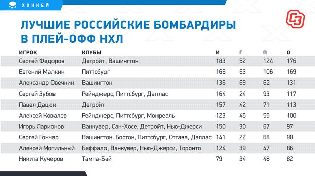 """Лучшие российские бомбардиры вплей-офф НХЛ. Фото """"СЭ"""""""