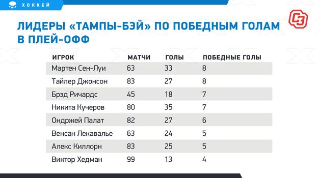 """Лидеры «Тампы-Бэй» попобедным голам вплей-офф. Фото """"СЭ"""""""