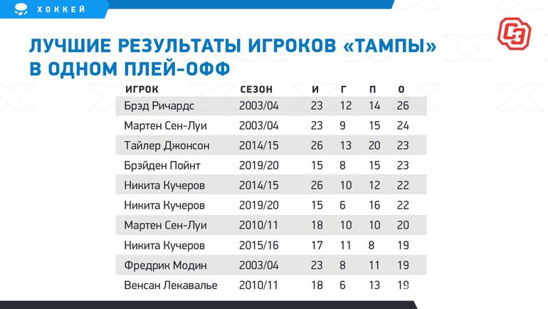"""Лучшие результаты игроков «Тампы» водном плей-офф. Фото """"СЭ"""""""
