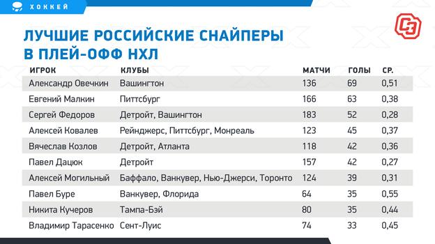 """Лучшие российские снайперы вплей-офф НХЛ. Фото """"СЭ"""""""