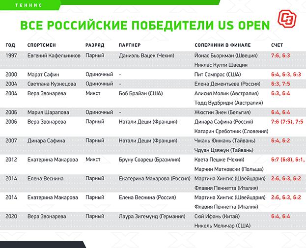 """Все российские победители US Open. Фото """"СЭ"""""""