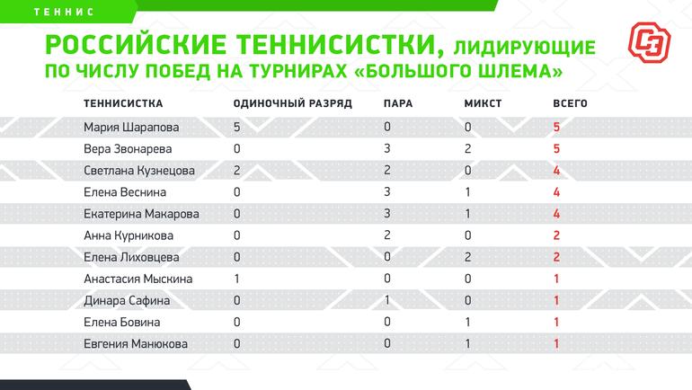 """Российские теннисистки, лидирующие почислу побед натурнирах «Большого шлема». Фото """"СЭ"""""""