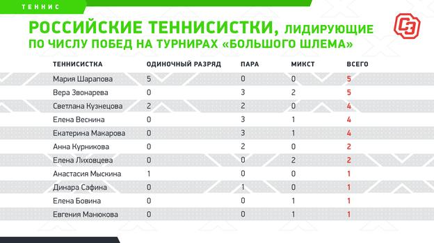 """Российские теннисистки, лидирующие по числу побед на турнирах «Большого шлема». Фото """"СЭ"""""""