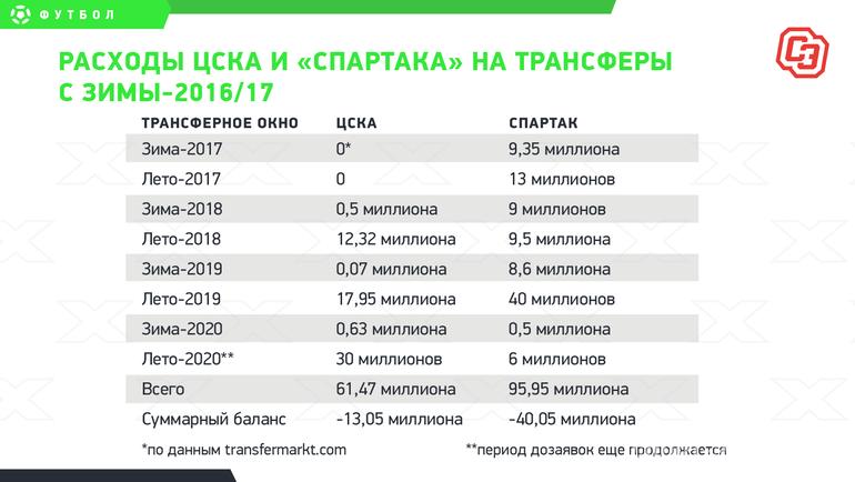 ЦСКА vs «Спартак»: кто круче вдерби миллионов