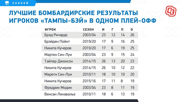 Лучшие бомбардирские результаты игроков «Тампы-Бэй» водном плей-офф. Фото «СЭ»