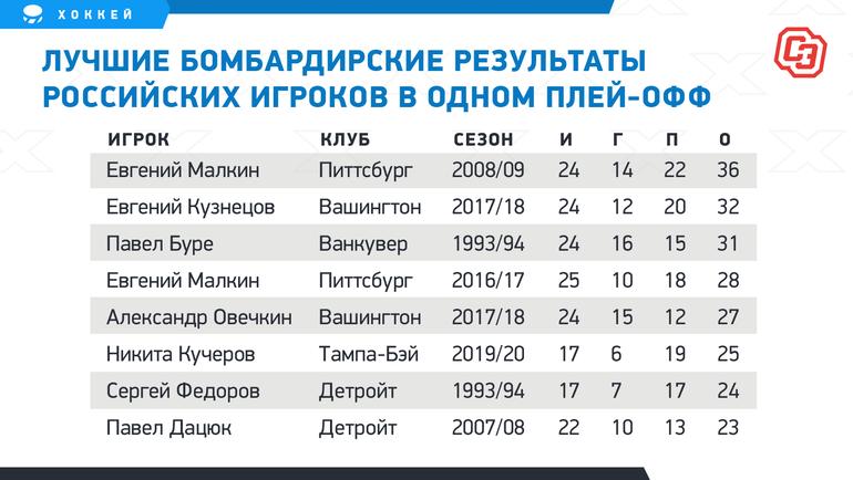 Лучшие бомбардирские результаты российских игроков водном плей-офф. Фото «СЭ»
