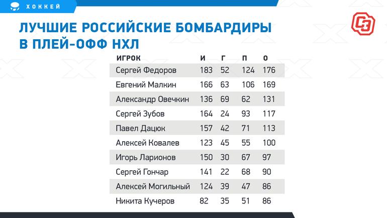 Лучшие российские бомбардиры вплей-офф НХЛ. Фото «СЭ»
