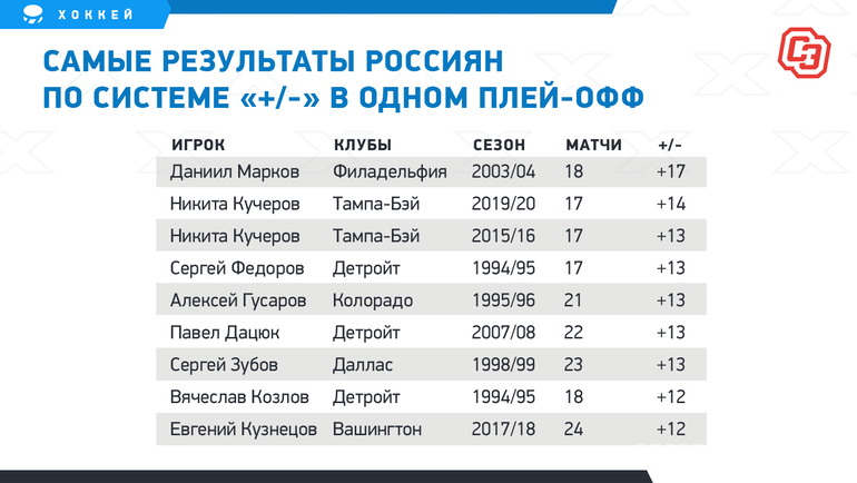 Самые результаты россиян посистеме «+/-» водном плей-офф. Фото «СЭ»