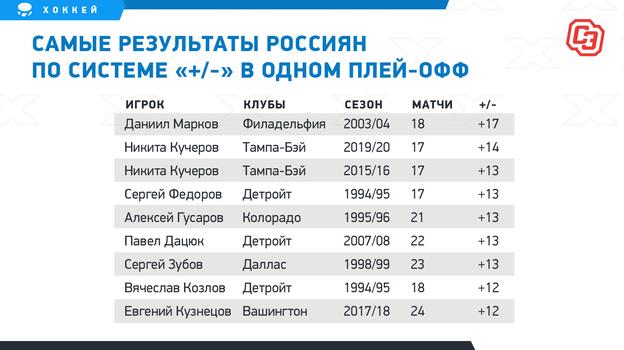 """Самые результаты россиян по системе «+/-» в одном плей-офф. Фото """"СЭ"""""""