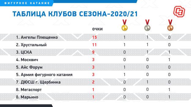 Таблица клубов. Фото «СЭ»