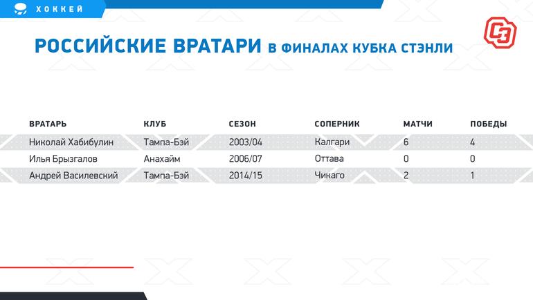 Россияне «Далласа» приблизились клегендам НХЛ