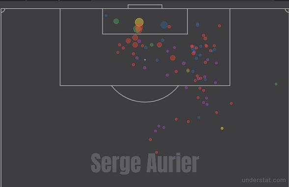 Карта ударов Сержа Орье за шесть последних сезонов (данные по АПЛ и лиге 1)