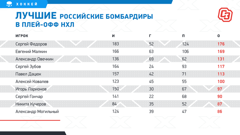 Кучеров повторил рекорд «Тампы» иобогнал Могильного. ДоЛарионова— 10 очков