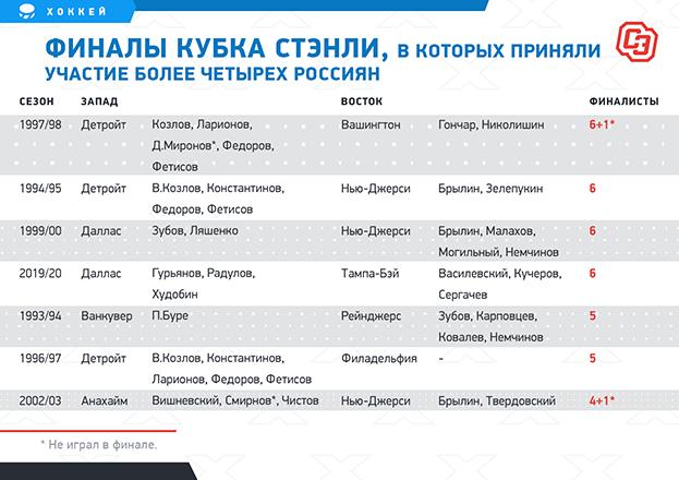Финалы Кубка Стэнли, вкоторых приняли участие более четырех россиян. Фото «СЭ»