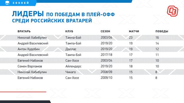 Лидеры попобедам вплей-офф среди российских вратарей. Фото «СЭ»
