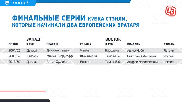 Финальные серии Кубка Стэнли, которые начинали два европейских вратаря. Фото «СЭ»