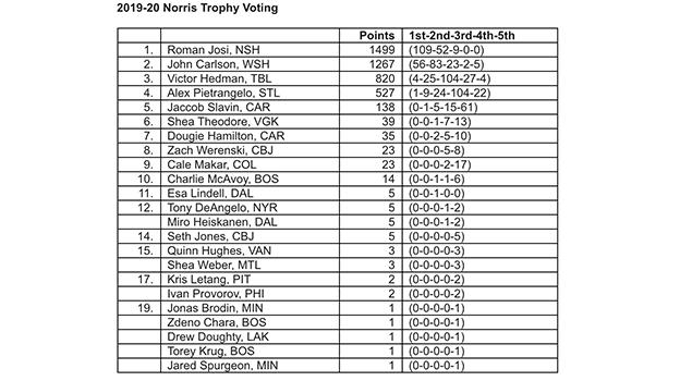 Голосование «Норрис Трофи».