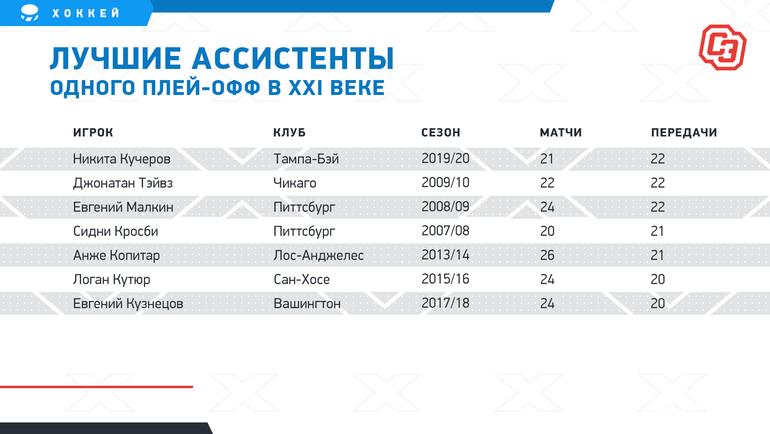 """Лучшие ассистенты одного плей-офф вXXI веке. Фото """"СЭ"""""""