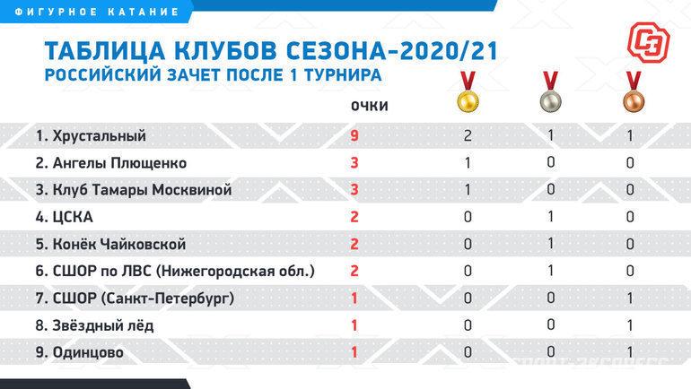Российский зачет. Фото «СЭ»