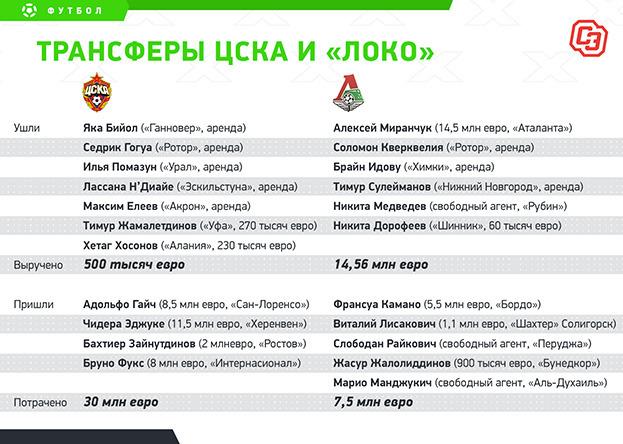 Трансферы ЦСКА и «Локо». Фото «СЭ»