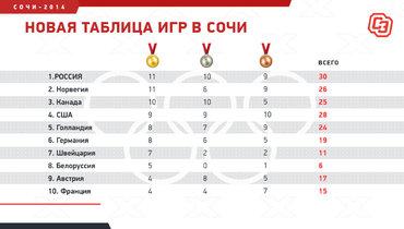 Таблица медального зачета Сочи-2014. Как она выглядит сейчас