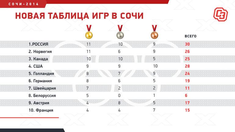 Медальный зачет Сочи-2014 по состоянию на 24 сентября 2020 года.