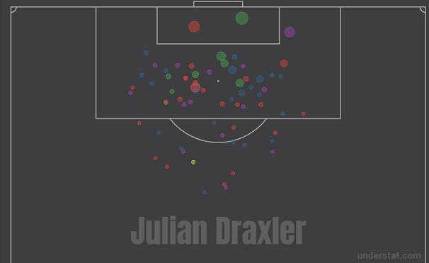 Карта ударов Юлиана Дракслера за последние четыре сезона в «ПСЖ» (лига 1). Фото understat.com