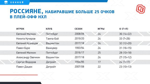 """Россияне, набиравшие больше 25 очков в плей-офф НХЛ. Фото """"СЭ"""""""