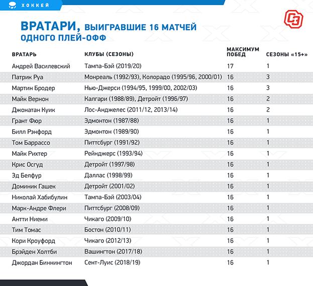 Вратари, выигравшие 16 матчей одного плей-офф. Фото «СЭ»