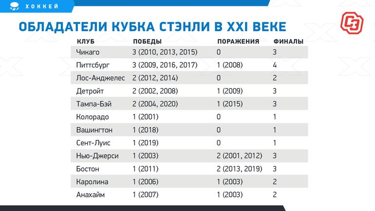 Обладатели Кубка Стэнли вXXI веке. Фото «СЭ»