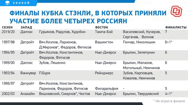 """Финалы Кубка Стэнли, вкоторых приняли участие более четырех россиян. Фото """"СЭ"""""""