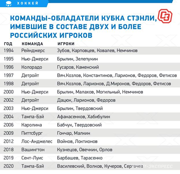 Команды-обладатели Кубка Стэнли, имевшие всоставе двух иболее российских игроков. Фото «СЭ»