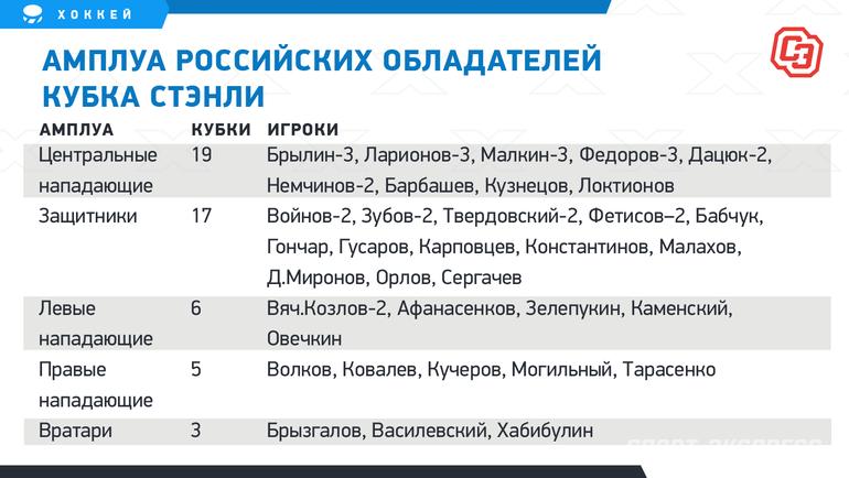 Амплуа российских обладателей Кубка Стэнли. Фото «СЭ»