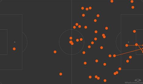 Карта касаний Дзюбы вматче «Зенит»— «Арсенал» (3:1). Фото whoscored.com
