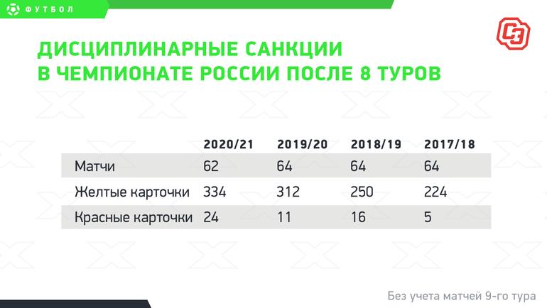 Дисциплинарные санкции вчемпионате России после 8 туров. Фото «СЭ»