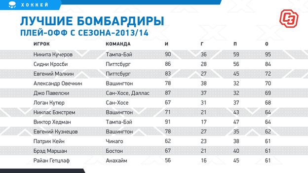 """Лучшие бомбардиры плей-офф с сезона-2013/14. Фото """"СЭ"""""""