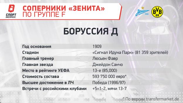 """Соперники «Зенита» по группе F. Фото """"СЭ"""""""