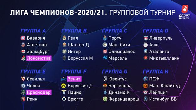 Составы групп Лиги чемпионов.