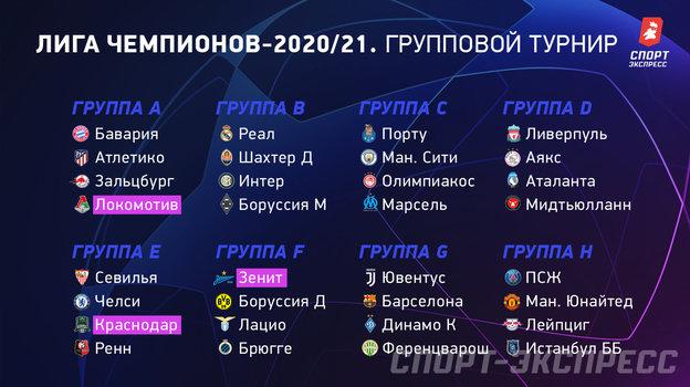 Группы Лиги чемпионов.