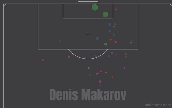 Карта ударов Дениса Макарова в текущем розыгрыше РПЛ. Фото understat.com