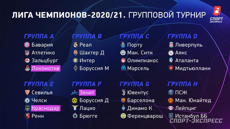 """Группы Лиги чемпионов-2020/21. Фото """"СЭ"""""""