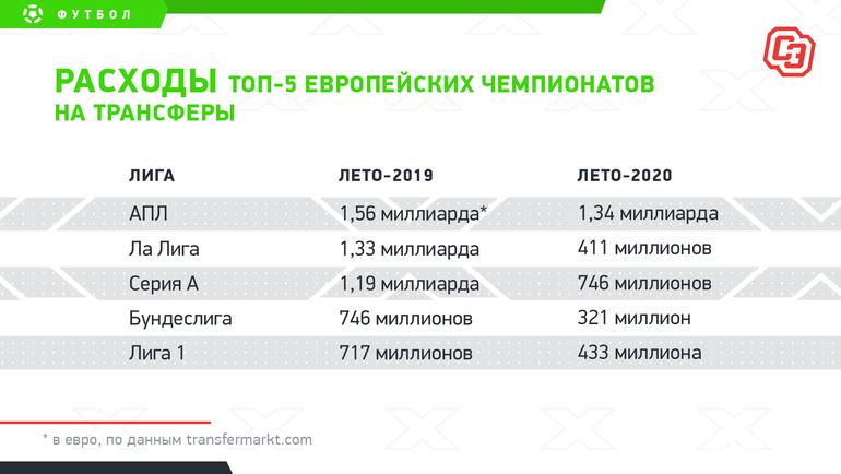 """Расходы топ-5европейских чемпионатов натрансферы. Фото """"СЭ"""""""