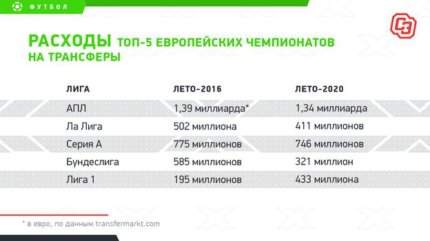 """Расходы топ-5 европейских чемпионатов на трансферы. Фото """"СЭ"""""""
