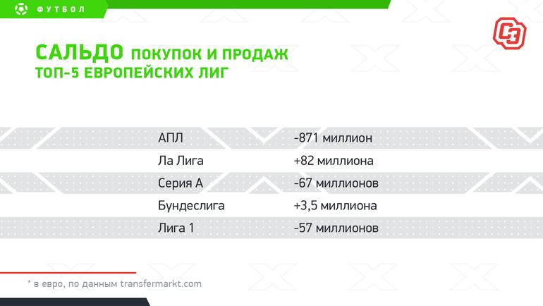 """Сальдо покупок ипродаж топ-5европейских лиг. Фото """"СЭ"""""""