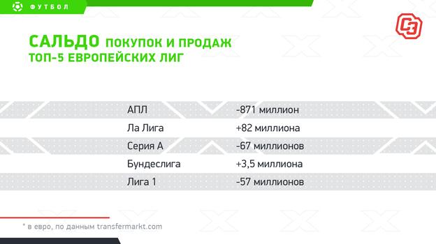 """Сальдо покупок и продаж топ-5 европейских лиг. Фото """"СЭ"""""""