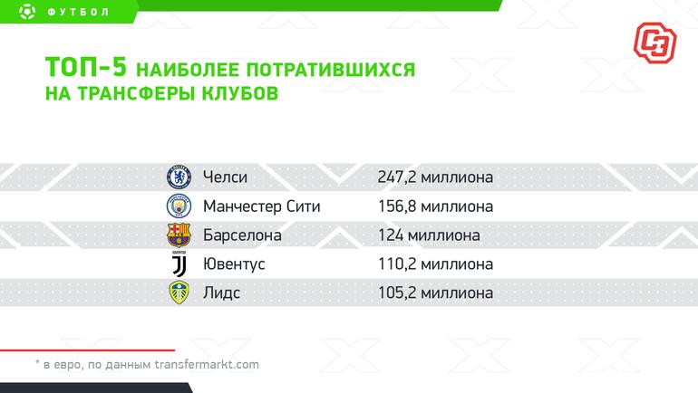 """Топ-5 наиболее потратившихся натрансферы клубов. Фото """"СЭ"""""""