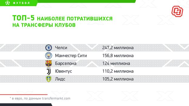 """Топ-5 наиболее потратившихся на трансферы клубов. Фото """"СЭ"""""""