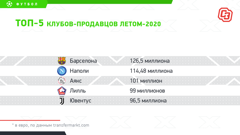 "Топ-5 клубов-продавцов летом-2020. Фото ""СЭ"""