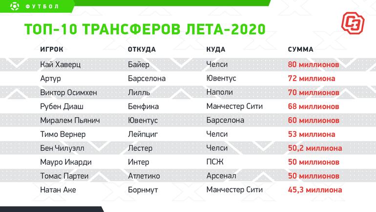 """Топ-10 трансферов лета-2020. Фото """"СЭ"""""""