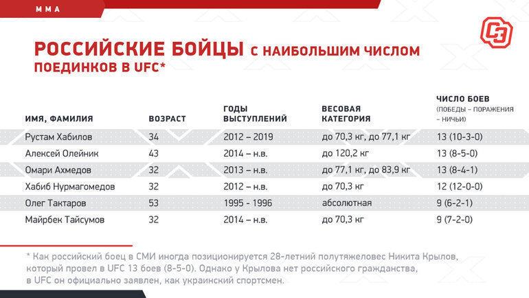 Российские бойцы снаибольшим числом поединков вUFC. Фото «СЭ»